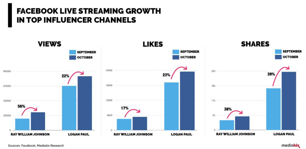 Facebook-Live-Statistics-Vide-Streaming-Influencers
