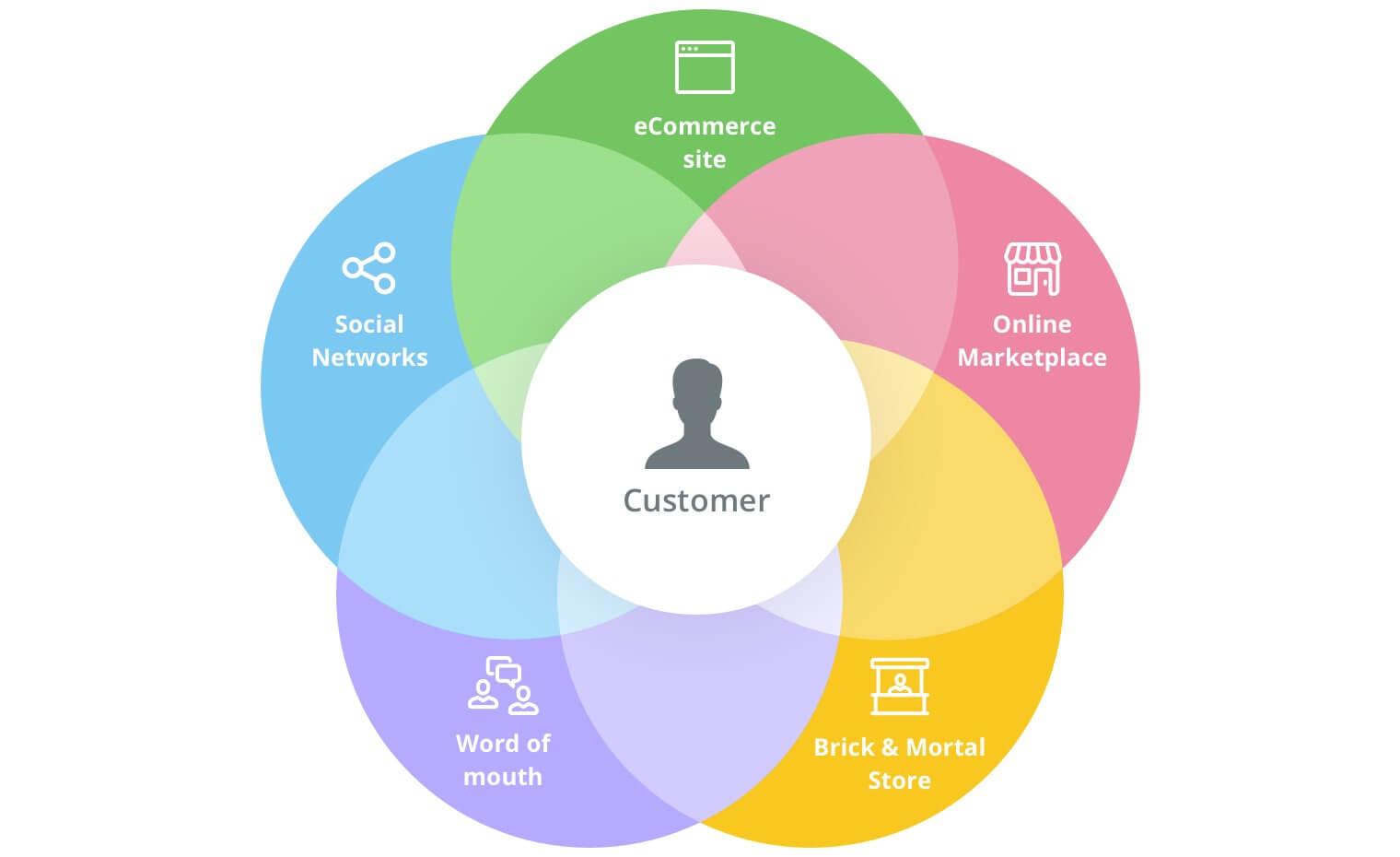 什么是跨渠道营销?跨渠道营销的意义是什么?