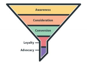 The-Marketing-Funnel
