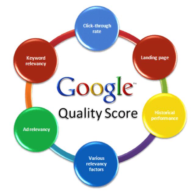如何提高谷歌广告的质量得分?