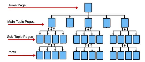 合理的网站结构